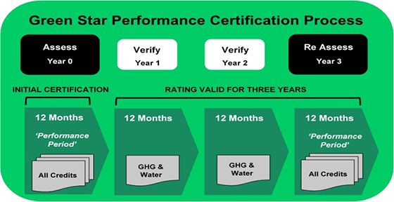 Green Star Performance Portfolio Certification