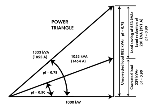 For a 1000kW connected load improving the power factor from 0.75 to 0.90 will reduce the reactive load from 882kVAr to 329kVAr, a reduction of 63%, with commensurate savings in demand charges.